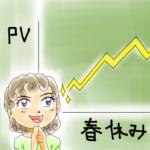 1日のPV数